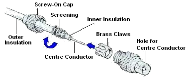 Rfconns on bnc coaxial connectors